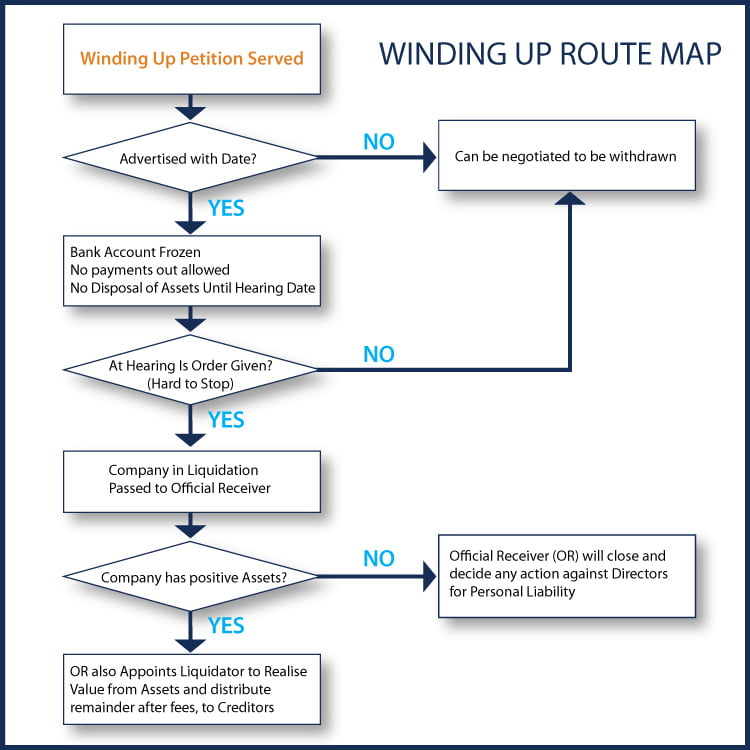 Insolvency Solutions - Winding Up Route Map
